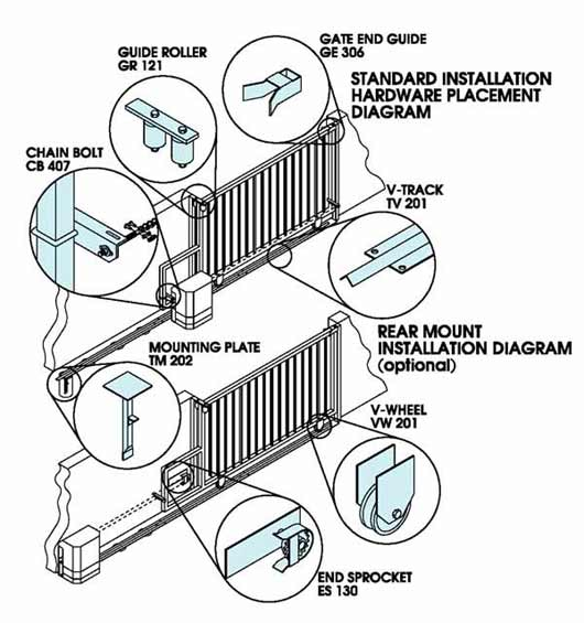 Image Result For Chamberlain Gate Openers